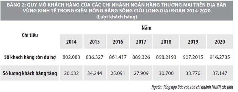 Tín dụng ngân hàng góp phần phát triển kinh tế nông nghiệp vùng Đồng bằng sông Cửu Long  - Ảnh 3