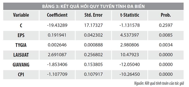 Yếu tố ảnh hưởng đến biến động giá cổ phiếu niêm yết trên HOSE giai đoạn 2014-2020  - Ảnh 3