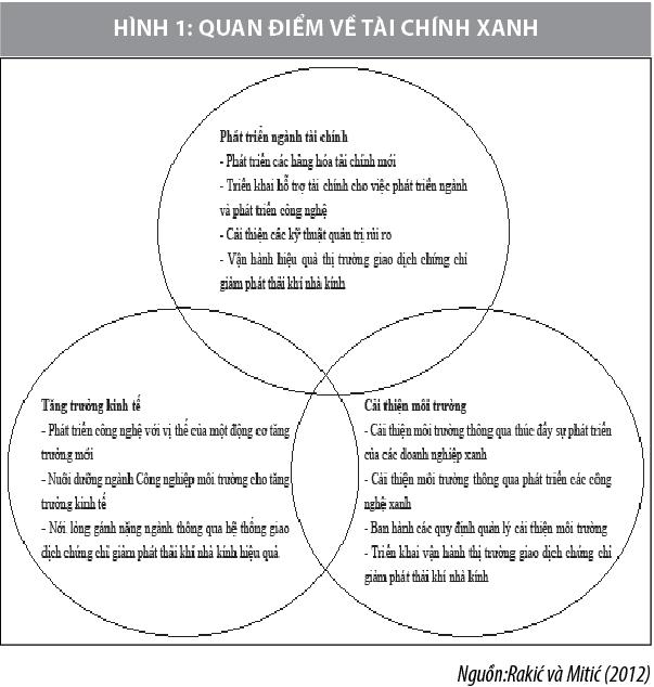 Phát triển tín dụng xanh góp phần thúc đẩy kinh tế tuần hoàn ở Việt Nam - Ảnh 1