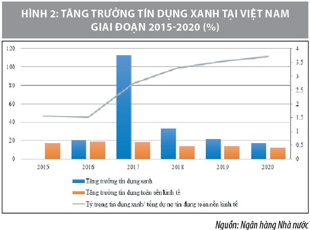 Phát triển tín dụng xanh góp phần thúc đẩy kinh tế tuần hoàn ở Việt Nam - Ảnh 2